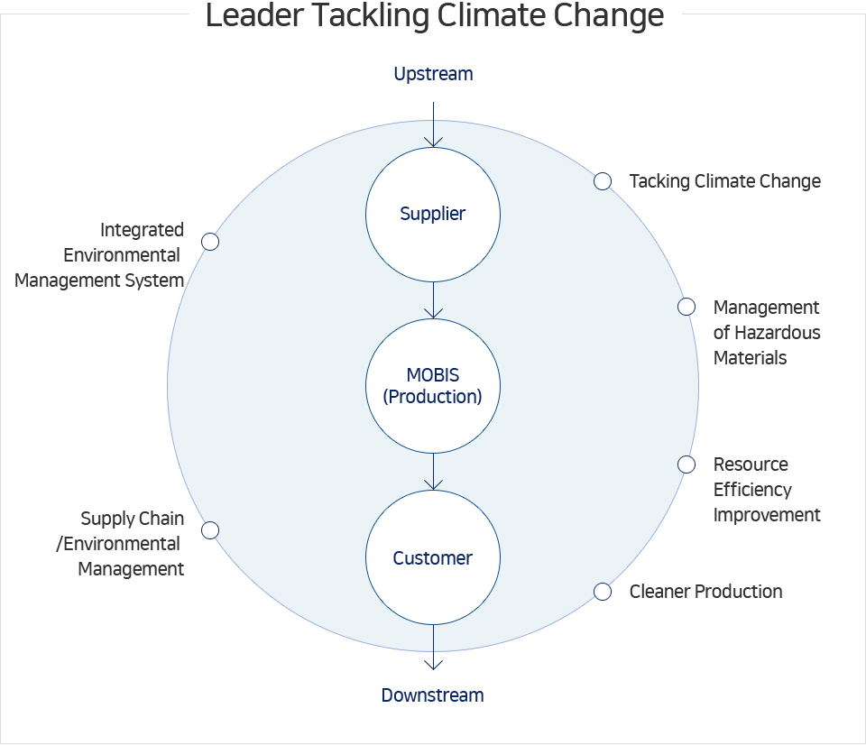 Leader Tacking Climate Change - Leader Tacking Climate Change, Management  of Hazardous Materials, Resource Efficiency Improvement, Supply Chain/Environmental Management, Integrated Environmental Management System [Upstream -> Supplier -> MOBIS(Production) -> Customer -> Downstream]