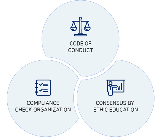 Code Of Conduct, Complance Check Organization, Consensus By Ethic Education