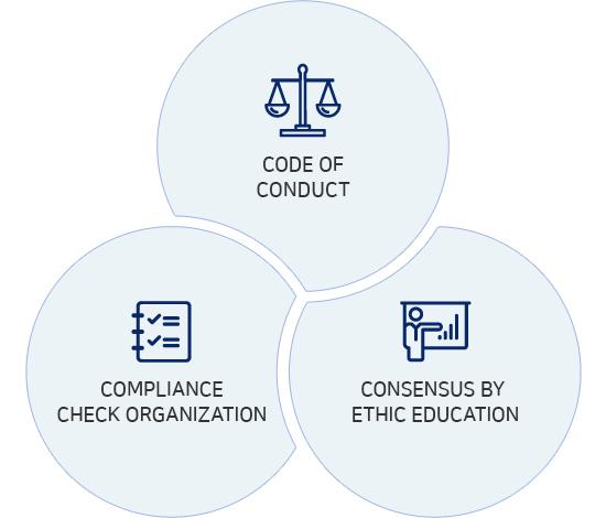 CSR - Trust - Ethical Management | HYUNDAI MOBIS