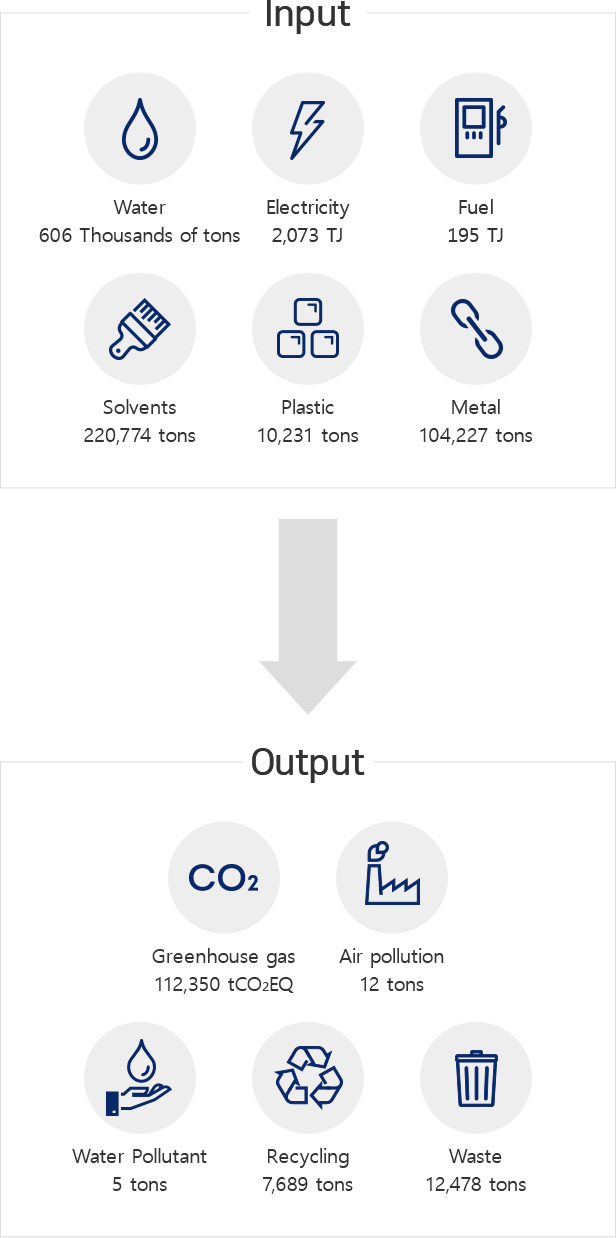 Input - Water 598Thousands of tons, Electricity 2,210 TJ,Fuel 209 TJ,Solvents 3,974 tons,Plastic, rubber 41,501 tons, Metal 224,723 tons / Output - Greenhouse gas 119,628 tCO₂EQ,Air pollution 75.4 tons,Water Pollutant 6.4 tons,Recycling 7,894 tons,Waste 15,127 tons